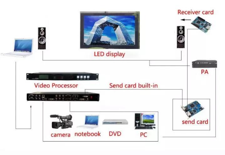 JYLED indoor rental led display transmission